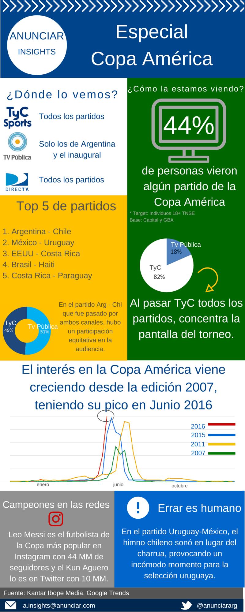 ANUNCIAR Copa América -1
