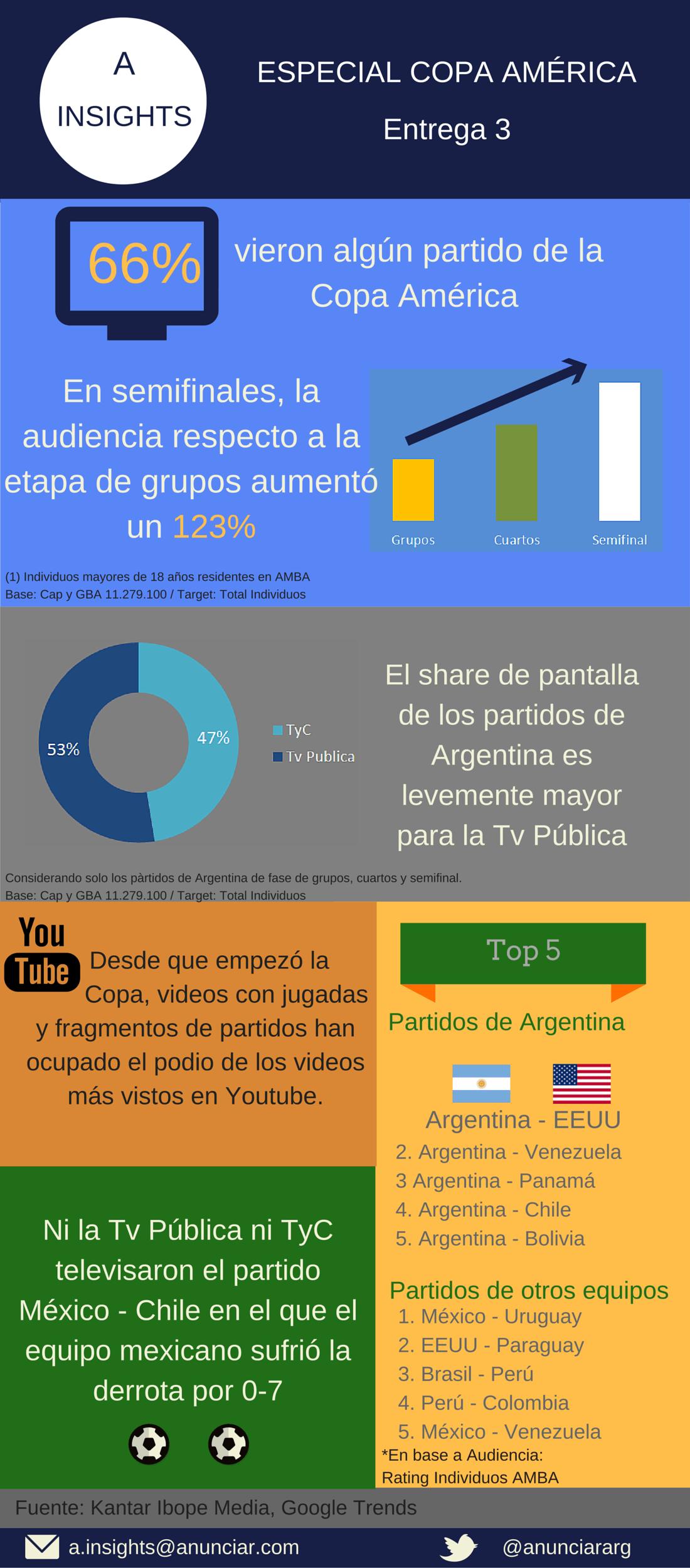 ANUNCIAR Copa América- 3 entrega